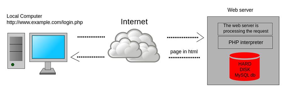 pagina-web-dinamica-en