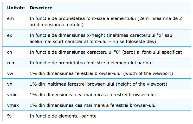 Curs Web Design CSS